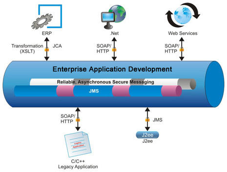 Enterprise application integration servicesg enterprise application integration is the process of integrating enterprise applications using it enabled systems enterprise applications are crucial to malvernweather Image collections