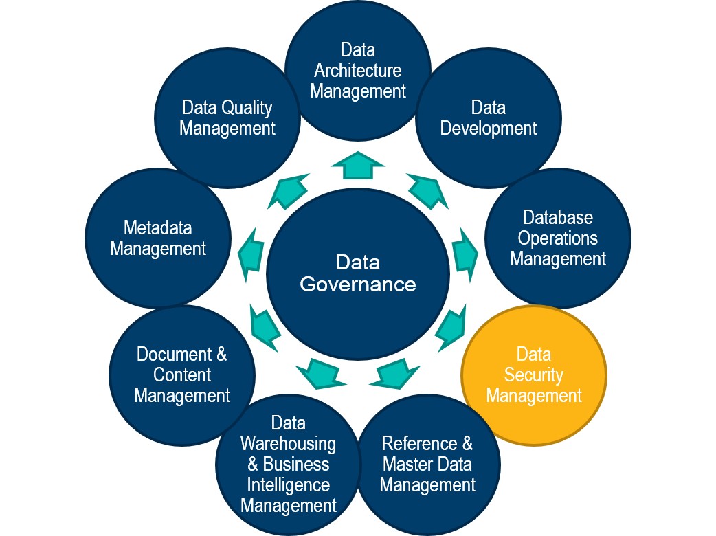 Data Security Management Database And Integrity